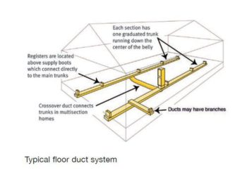 Mobile Home HVAC Ductwork